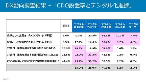 CDO設置率とデジタル化進捗