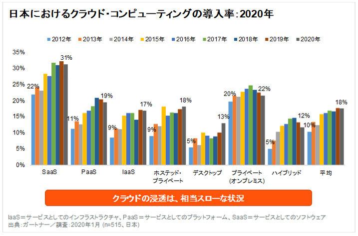 日本のクラウド導入率は18%、現場任せのスキル管理がボトルネックに?――ガートナー調べ
