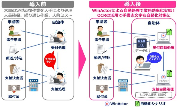 WinActorによる給付金受け付け〜支給までの効率化