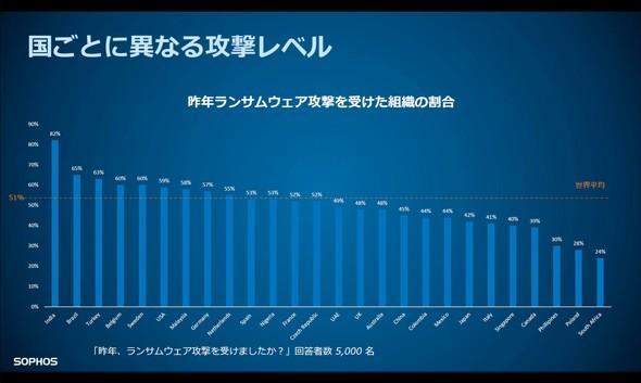 国別のランサムウェア攻撃被害の割合では、日本は平均以下