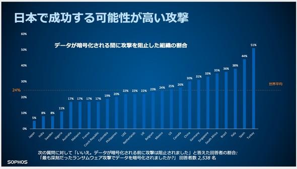 日本はランサムウェア攻撃で暗号化まで達する割合が非常に高い