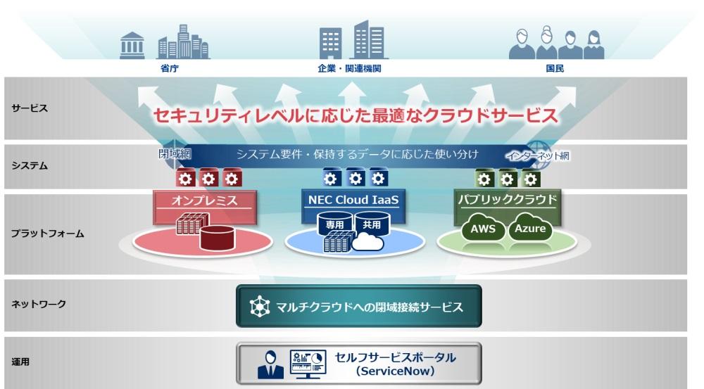 行政サービス完全デジタル化へ NECが官庁向けクラウドサービスの提供を開始