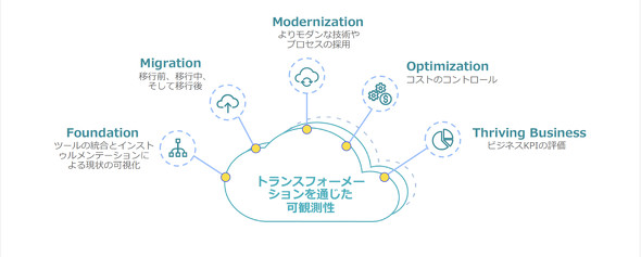 Cloud Journey for AWSの5つの柱
