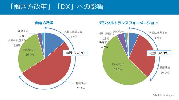 「働き方改革」「DX」への影響