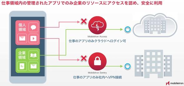 個人領域のアプリから会社のクラウドサービスや社内へのVPN接続はできない
