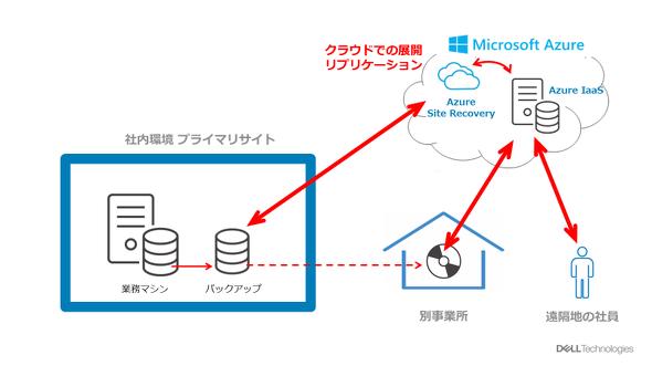 Azure Web Appsを使ったちょい足しソリューションの動作イメージ