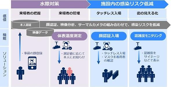 感染症対策ソリューションの展開イメージ