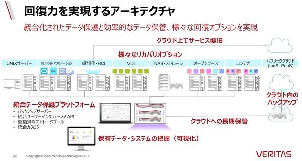 ベリタステクノロジーズの考えるデータ保護の全体像