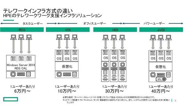HPEが提案するテレワーク方式。RDSはユーザー当たりの費用を抑制できる(出典:日本ヒューレット・パッカード)