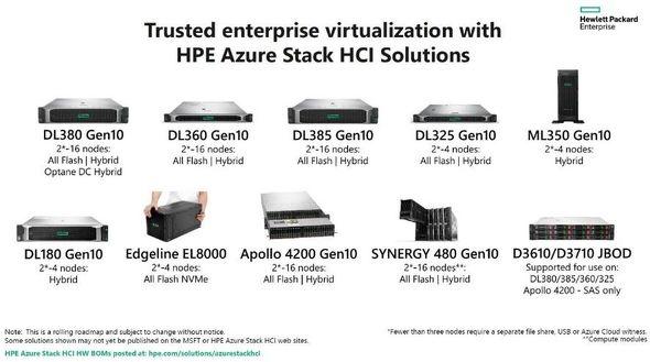 HPEが提供するAzure Stack HCIのラインアップ