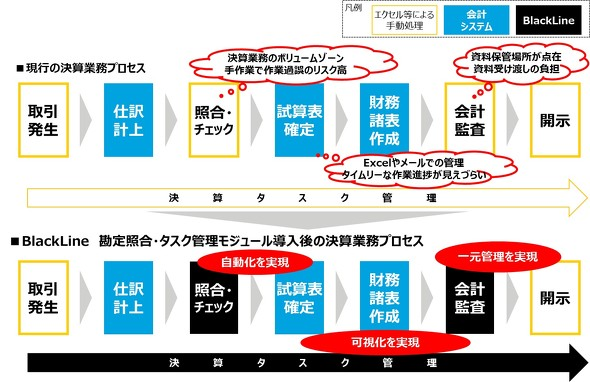 決算業務における「SAP Account Substantiation and Automation by BlackLine」の利用範囲