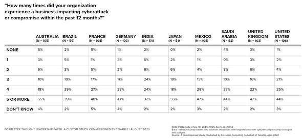 各国の企業がサイバー攻撃を受けた回数