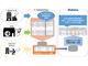 SCSK、リモートワークの勤怠管理を効率化する新たなソリューションを提供開始