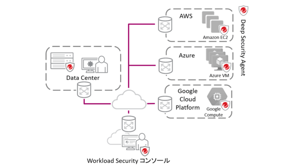 Cloud One - Workload Securityの動作イメージ(出典:トレンドマイクロ)