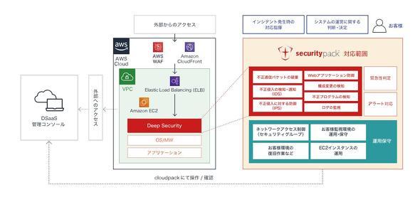 securitypackの提供サービス(出典:アイレット)