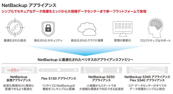 Veritas NetBackup Appliance