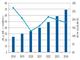 国内アプリケーションPaaS市場、2021年から成長回復か——IDC