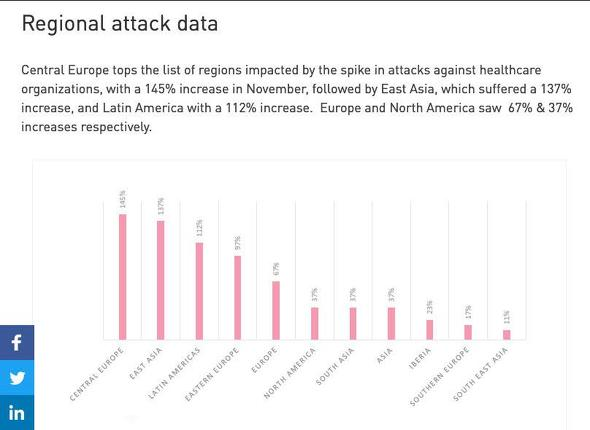 Attacks targeting healthcare organizations spike globally as COVID-19 cases rise again - Check Point Software