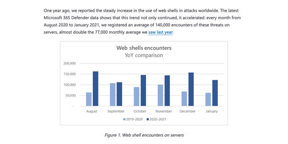 Web shell attacks continue to rise - Microsoft Security