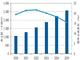 国内パブリッククラウドサービス市場、コロナ禍での利用促進で拡大傾向——IDC