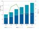 急成長続く国内IoTインフラ市場 エッジ分析ニーズが鍵か——IDC予測