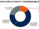 DX推進に不可欠なデータ/アナリティクス、日本では専任組織不在で活用されず——ガートナー調査