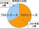 ドコモの2007年3月期中間決算、増収減益