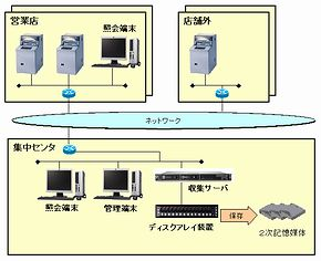 ATM電子化ジャーナルオンライン保管システム
