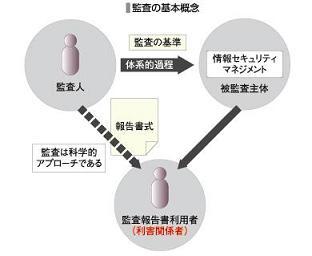 監査の基本概念