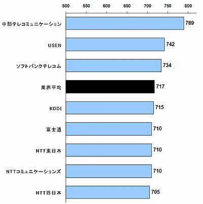 2007年日本WANサービス顧客満足度調