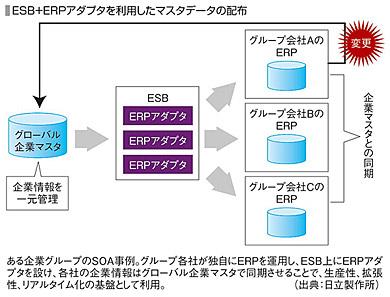 ESB+ERPアダプタを利用したマスタデータの配布