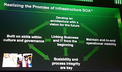 ビジネスとITの結び付きを取り囲む形でSOAの要素が提示された