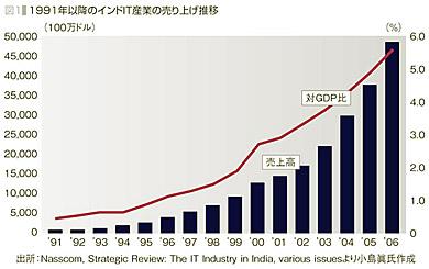 1991年以降のインドIT産業の売り上げ推移