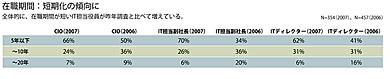 全体的に、在職期間が短いIT担当役員が昨年調査と比べて増えている