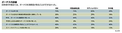 ボーナスの詳細:回答者の半数近くは、ボーナスを満額受け取ることができなかった