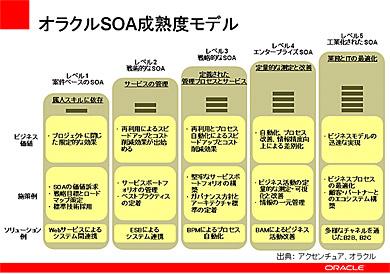 オラクルが提供するSOA成熟度モデル