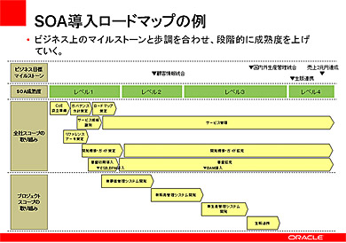 SOA導入のロードマップ例