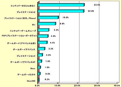 ゲーム機の所有状況(n=500名、複数回答、%)