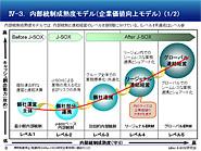 内部統制成熟度モデル(1)