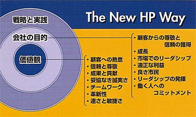 旧Compaqとの合併後に生まれた企業理念「The New HP Way」