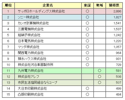 企業別総合得票数の上位15社(同社サイトから)