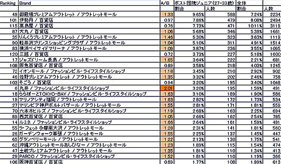分析データの見方:A/Bは全体と比べてそのブランドが所有、支持されているかを示す比較倍率(本文中のかっこ内の数字)。値が大きいほど、ポスト団塊ジュニアの特徴として表れる
