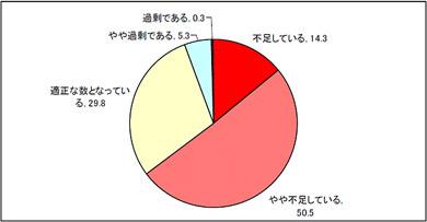 今後の採用計画(n:400、単位:%)