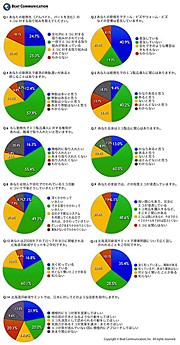 エコに関するアンケート調査の結果