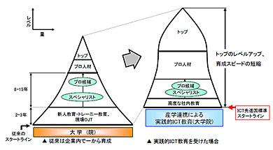 <図1>従来と将来のICT人材の育成過程(日本経団連「高度情報通信人材育成の加速化に向けて—ナショナルセンター構想の提案—」資料より抜粋)