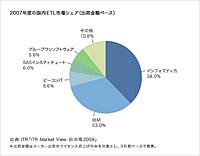 2007年度の国内ETL市場シェア(出典:ITR Market View BI市場2008)