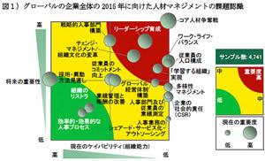 <図1>グローバルの企業全体の2015年に向けた人材マネジメントの課題認識