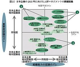 <図2>日本企業の2015年に向けた人材マネジメントの課題認識