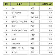 企業好感度ランキング 全体上位10社・日本企業上位10社