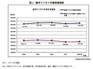 語学ビジネス市場規模推移